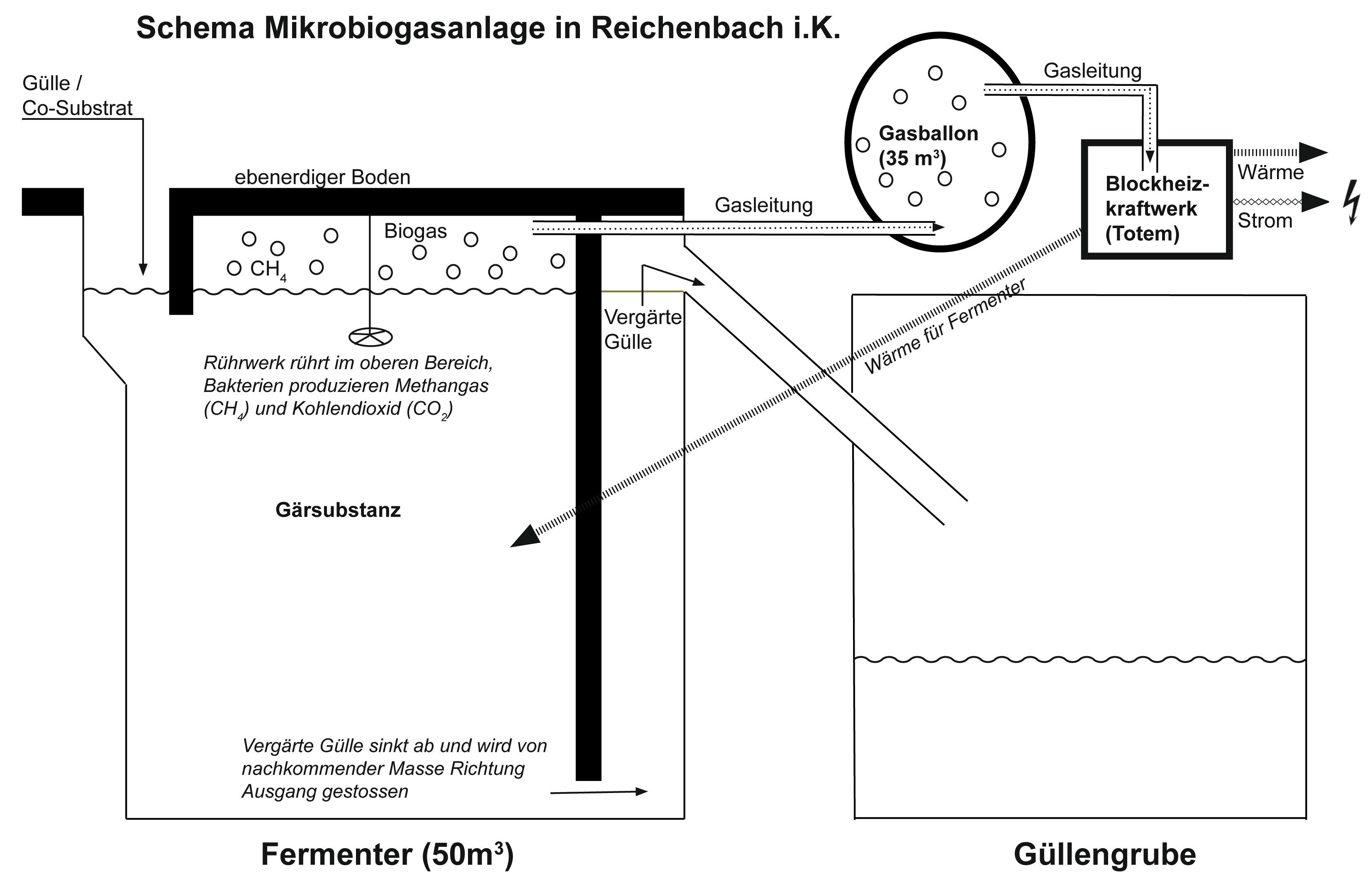 Berühmt Mikrobiogasanlagen: Klein aber oho! – eppenberger-media gmbh #OD_21