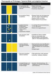 Thermografie an PV-Anlagen: Typische Bilder und mögliche Ursachen